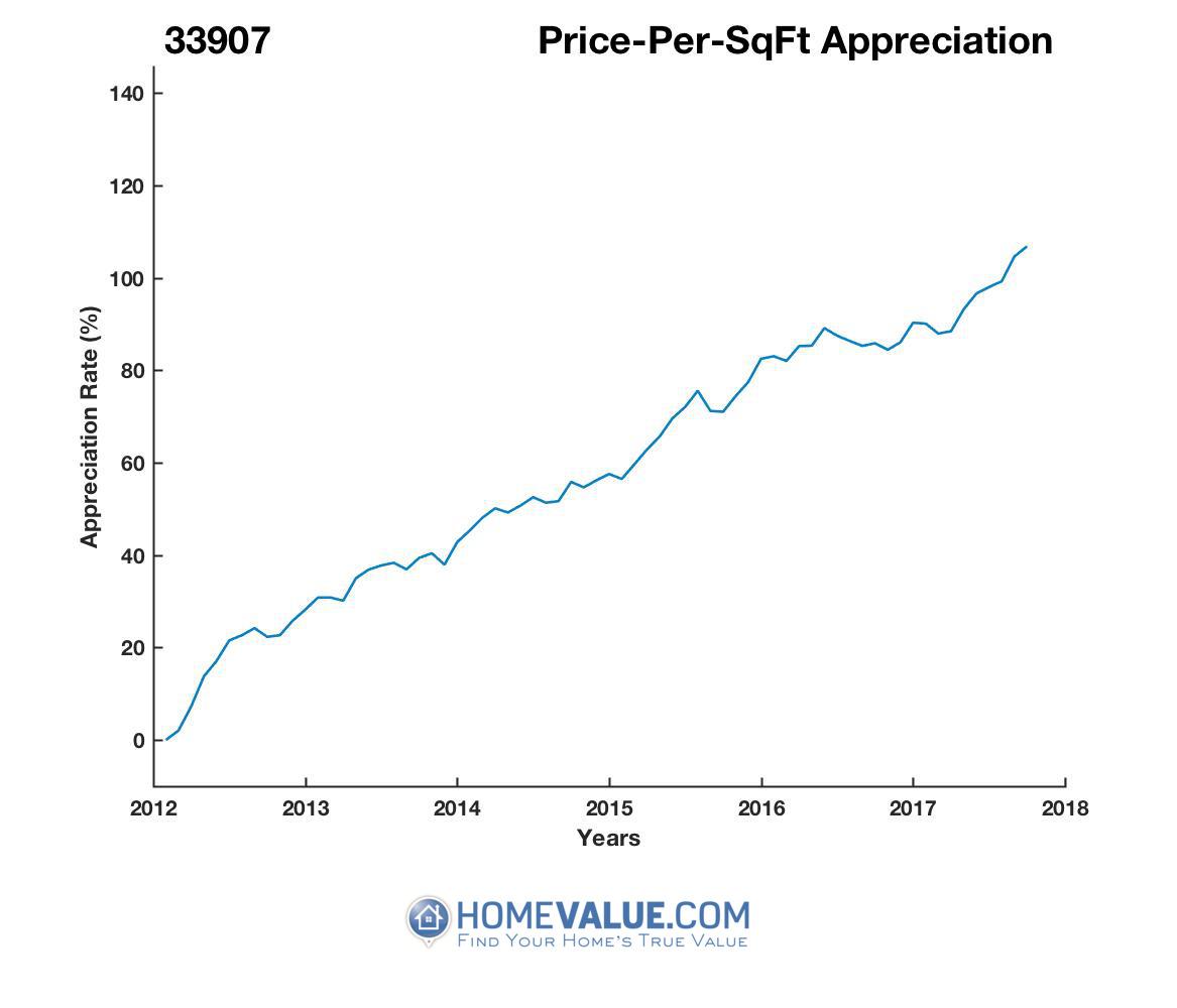 Average Price Per Sq.Ft. 33907