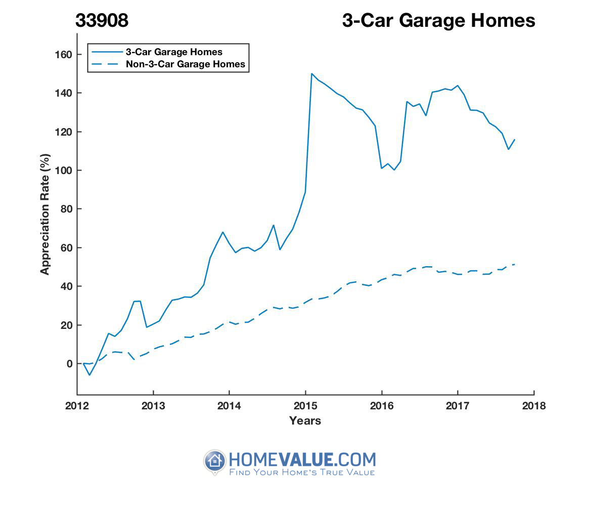3 Car Garage Homes have appreciated 66% faster since 03/15/2012.