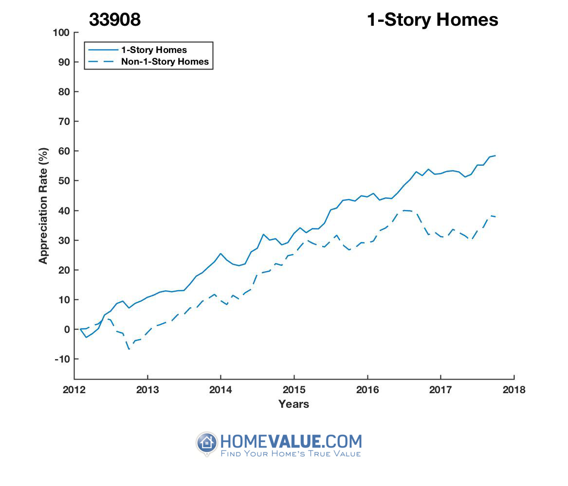 1 Story Homes have appreciated 25% faster since 03/15/2012.