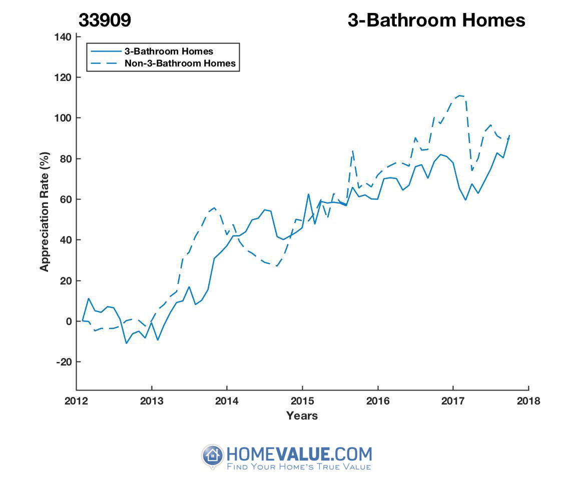 3 Bathrooms Homes have appreciated 41% faster since 09/15/2013.