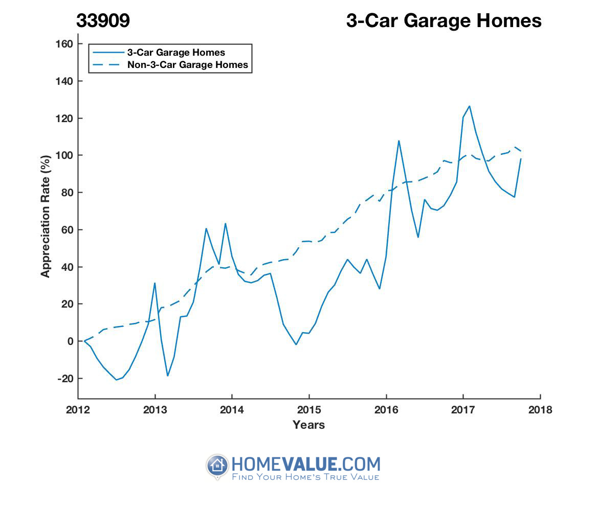 3 Car Garage Homes have appreciated 52% faster since 09/15/2014.