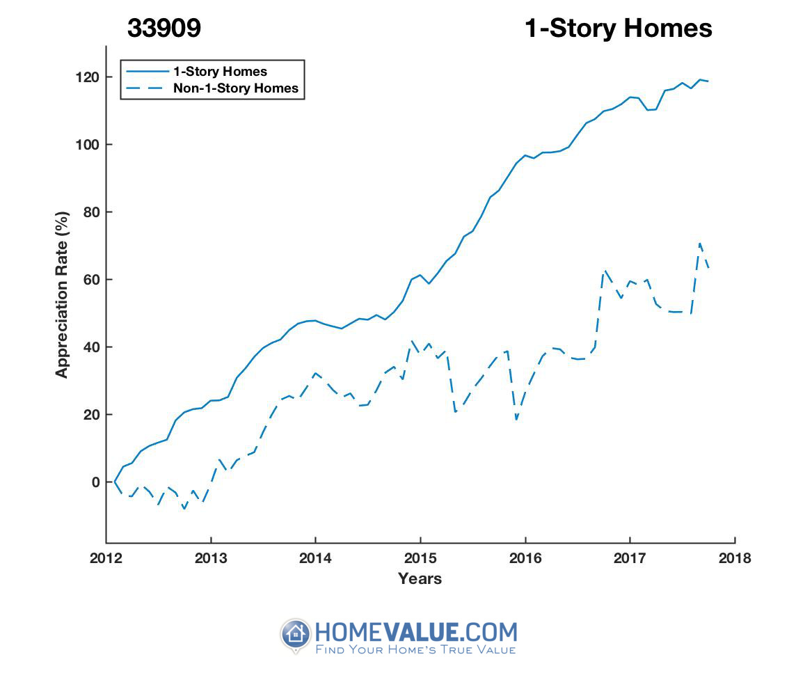 1 Story Homes have appreciated 36% faster since 03/15/2012.