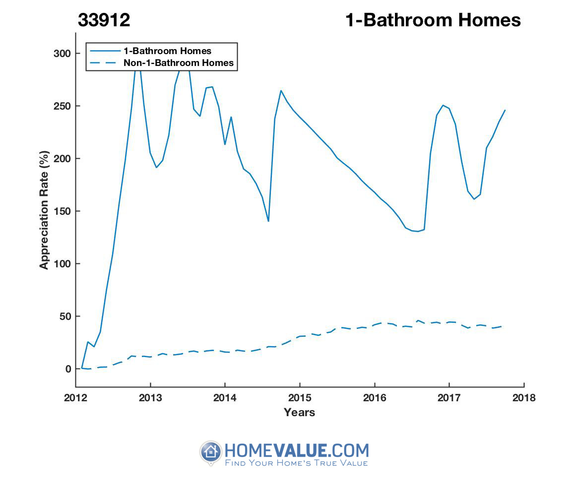 1 Bathroom Homes have appreciated 2.5x faster since 03/15/2012.