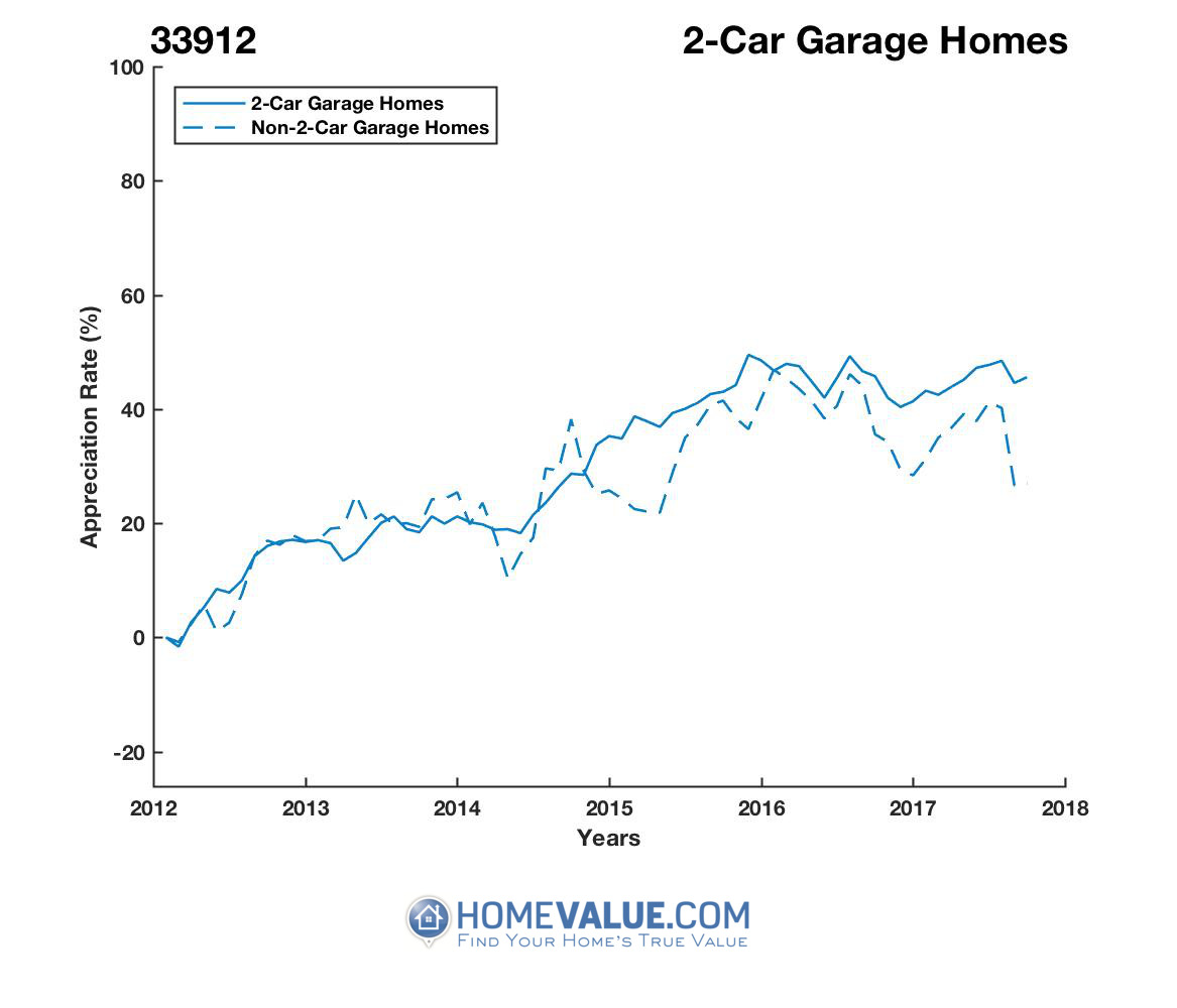 2 Car Garage Homes have appreciated 20% faster since 03/15/2013.
