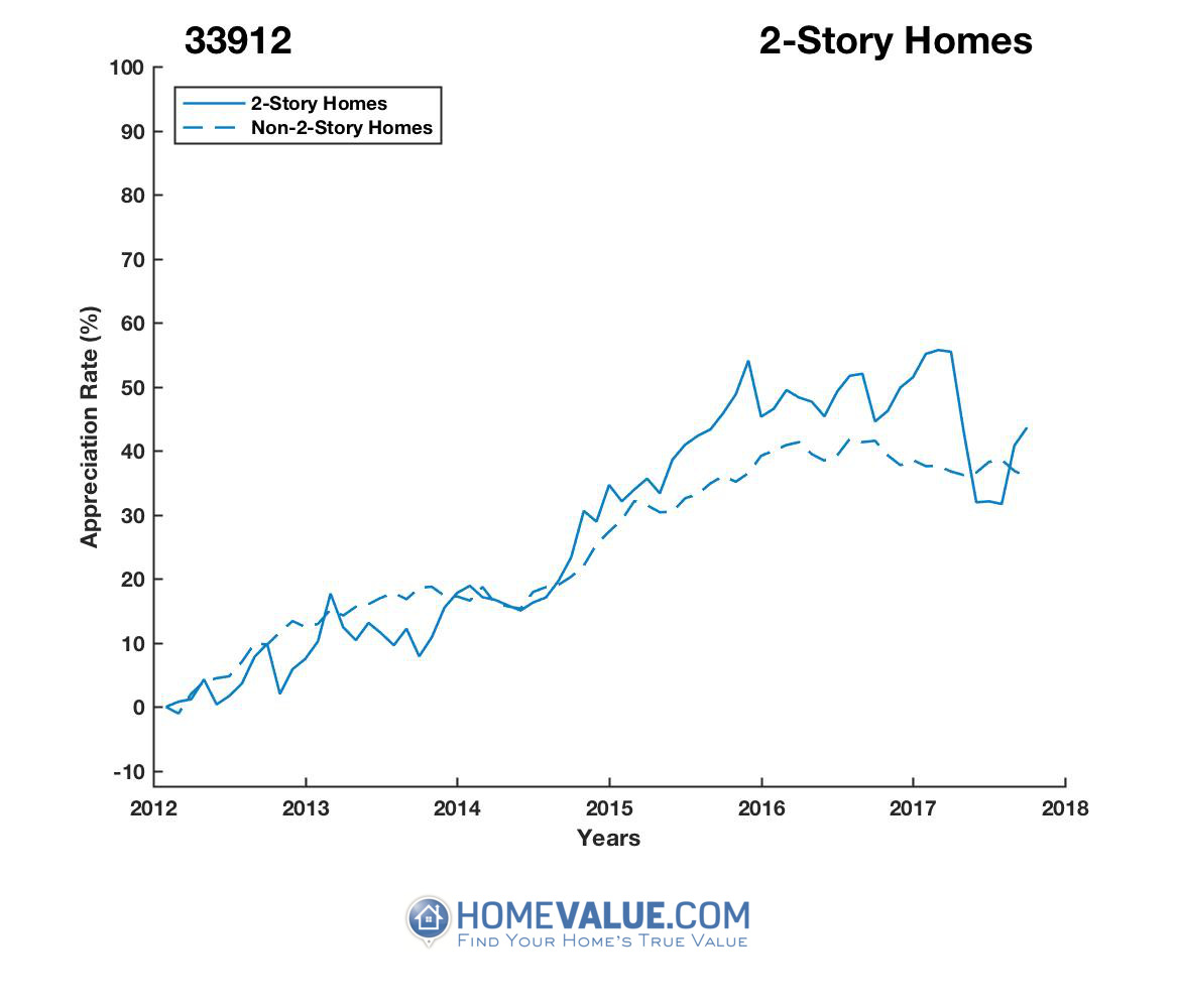 2 Stories Homes have appreciated 19% faster since 09/15/2013.
