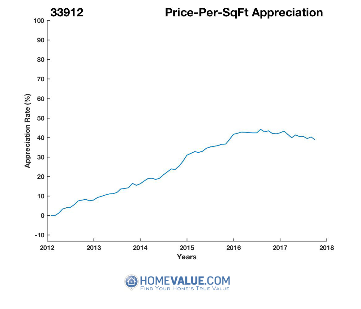 Average Price Per Sq.Ft. 33912