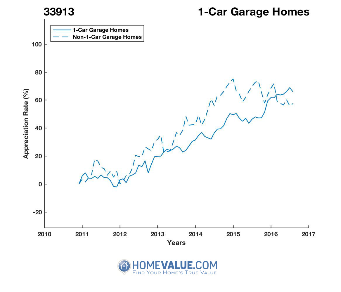 1 Car Garage Homes have appreciated 22% faster since 09/15/2012.