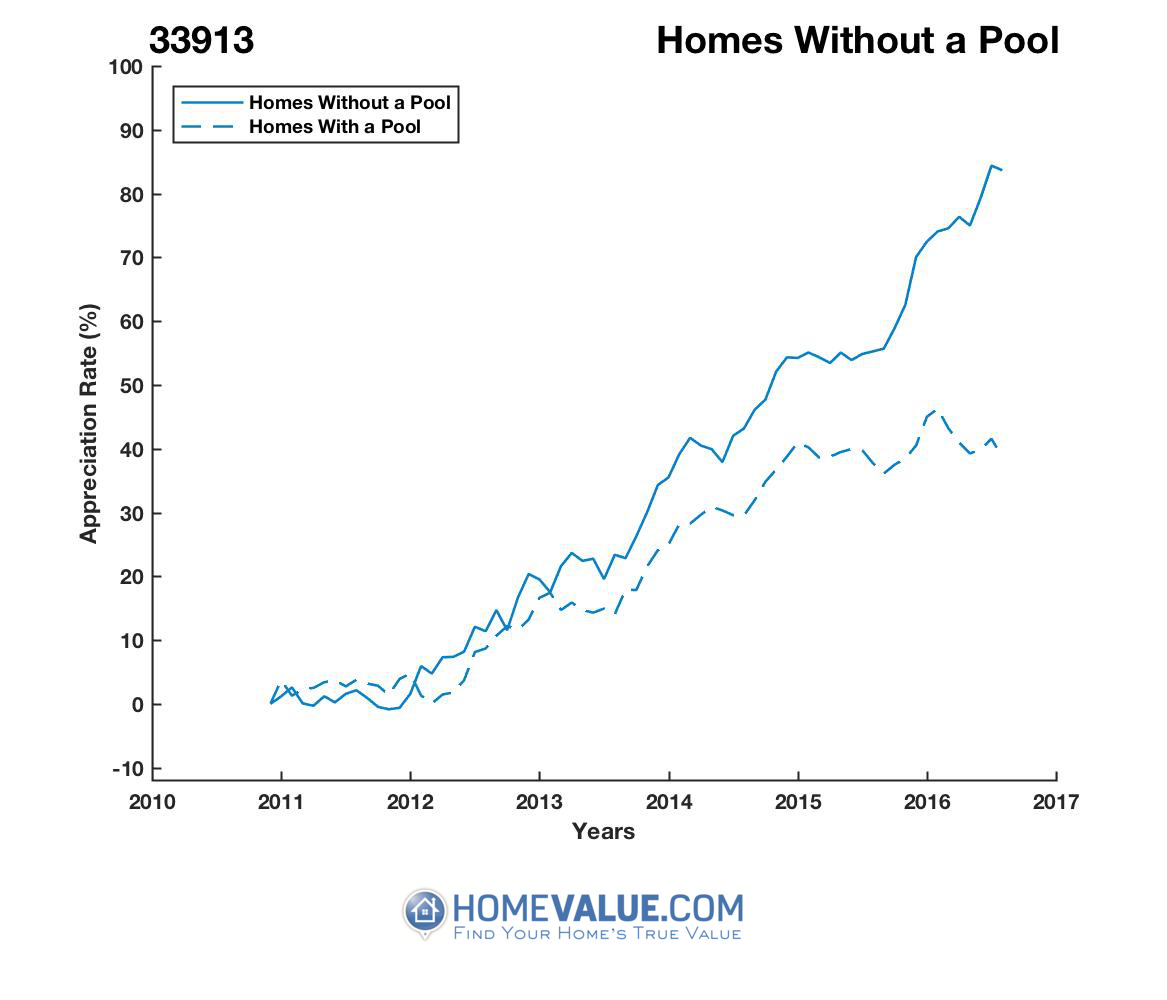 Homes Without A Pool Homes have appreciated 20% faster since 09/15/2012.