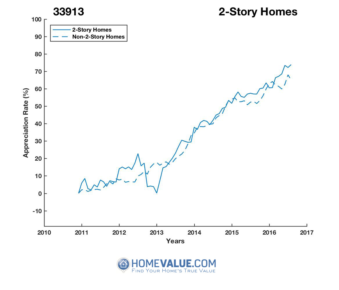 2 Stories Homes have appreciated 21% faster since 09/15/2012.