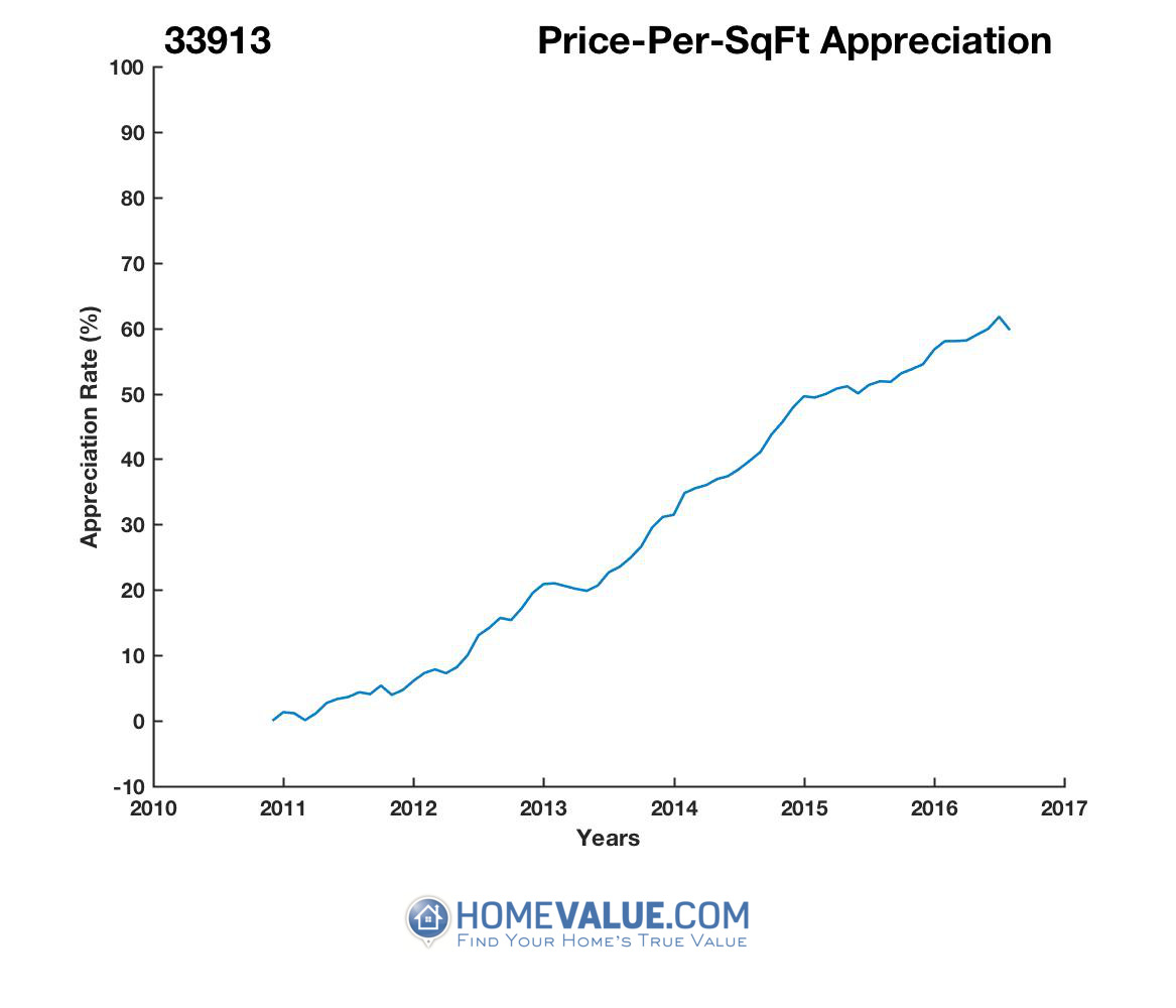 Average Price Per Sq.Ft. 33913