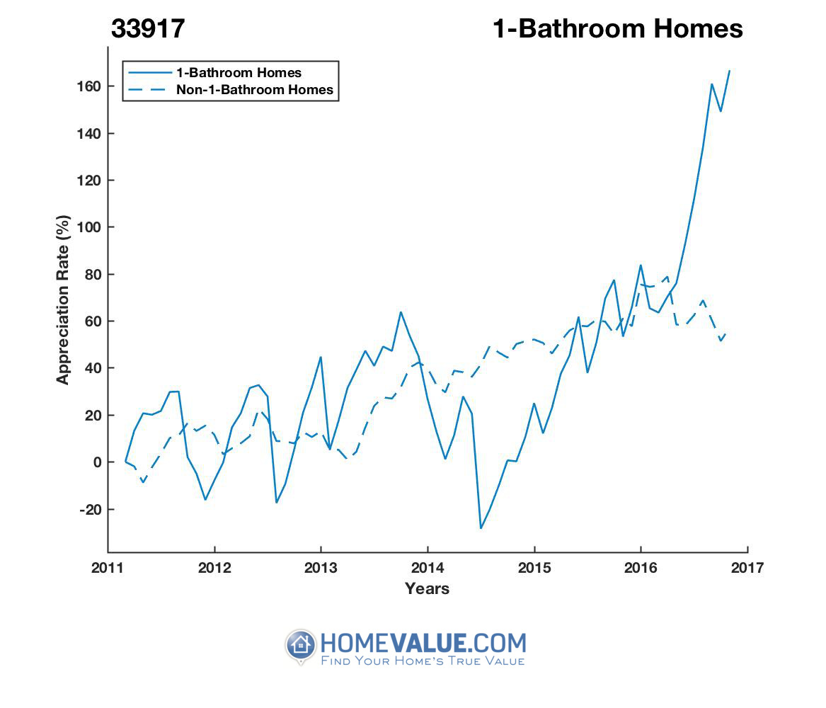 1 Bathroom Homes have appreciated 2.7x faster since 09/15/2014.