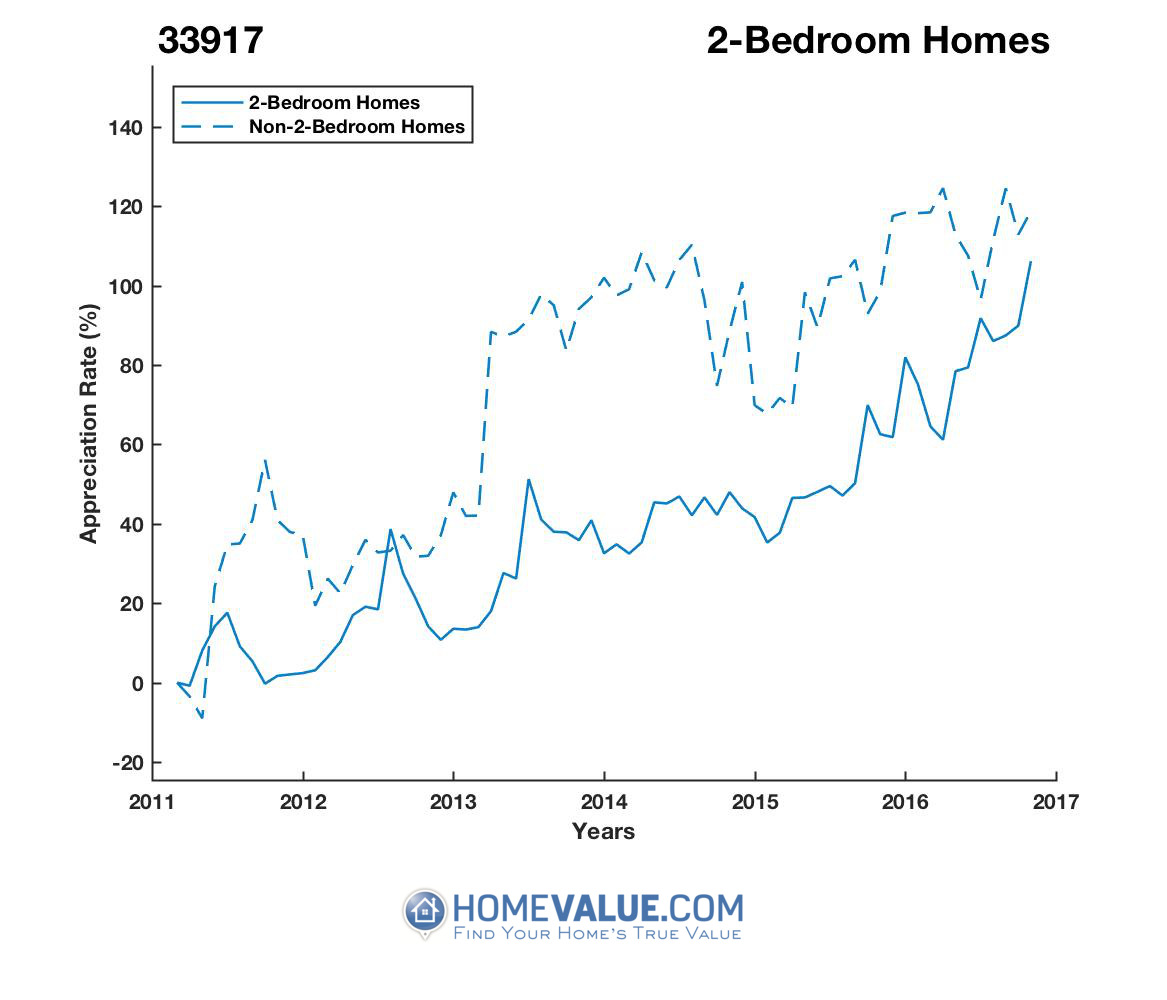 2 Bedrooms Homes have appreciated 76% faster since 03/15/2013.