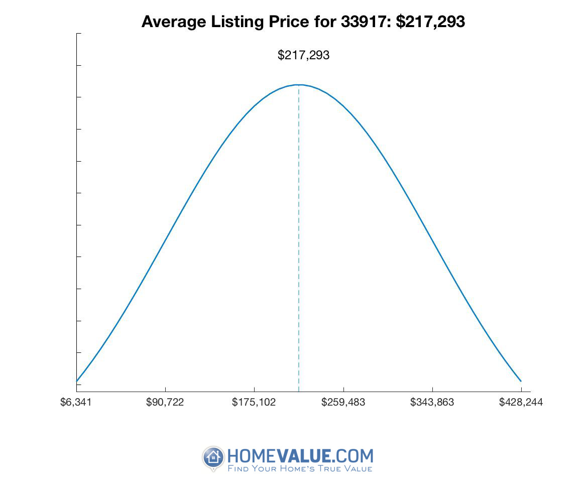 Average List Price 33917