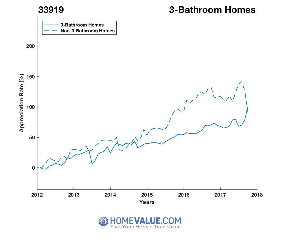 3 Bathrooms Homes have appreciated 35% faster since 03/15/2016.
