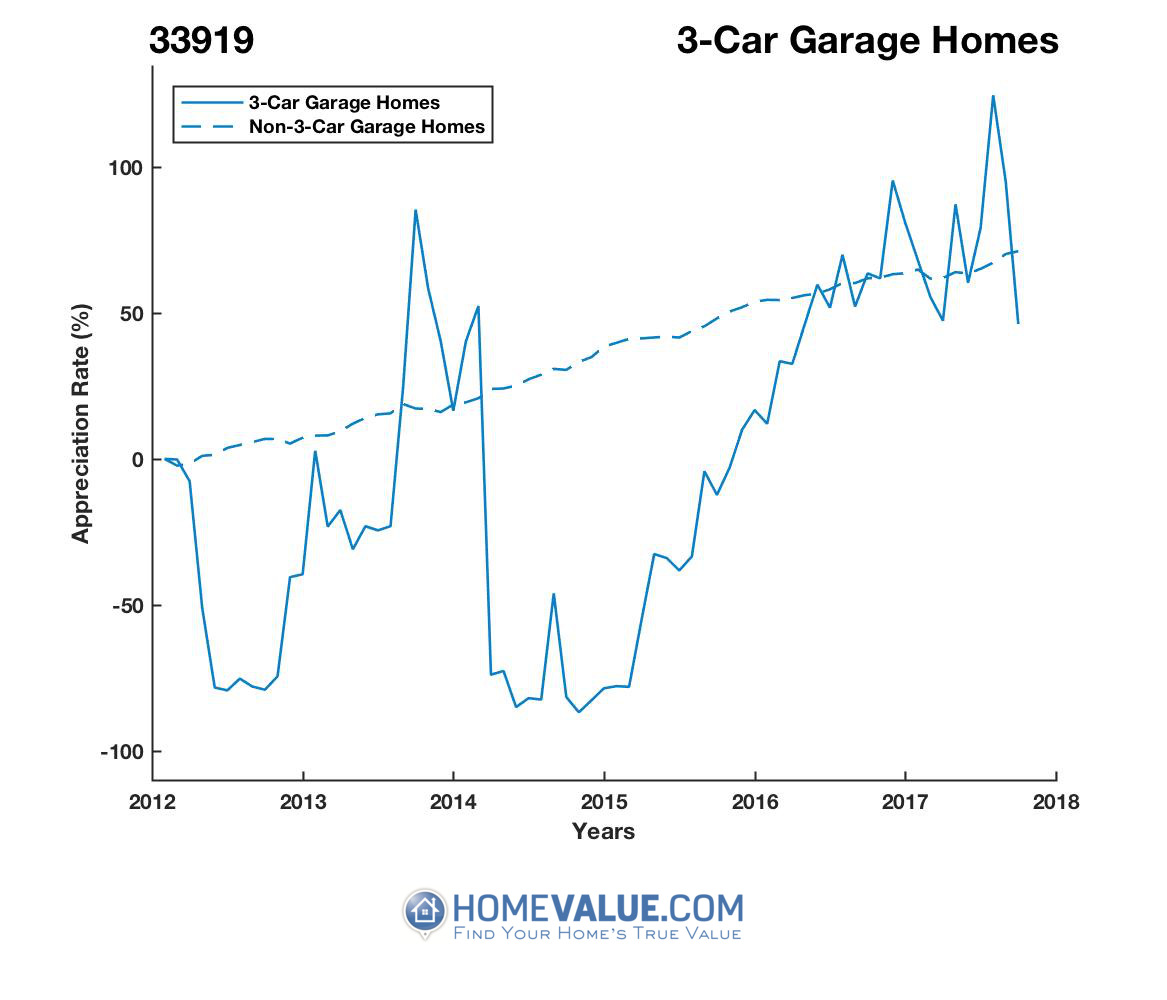 3 Car Garage Homes have appreciated 7.6x faster since 09/15/2014.
