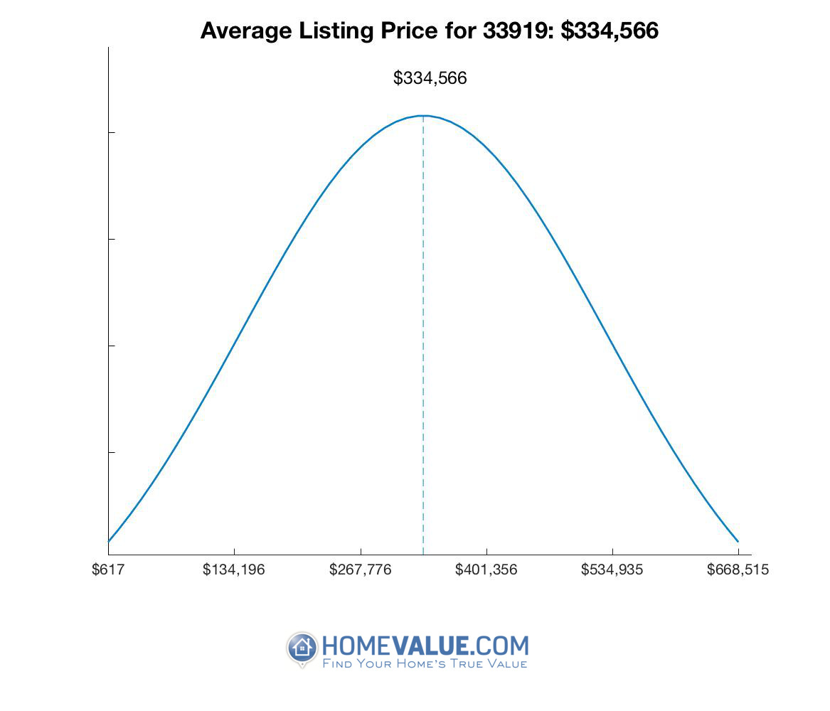 Average List Price 33919