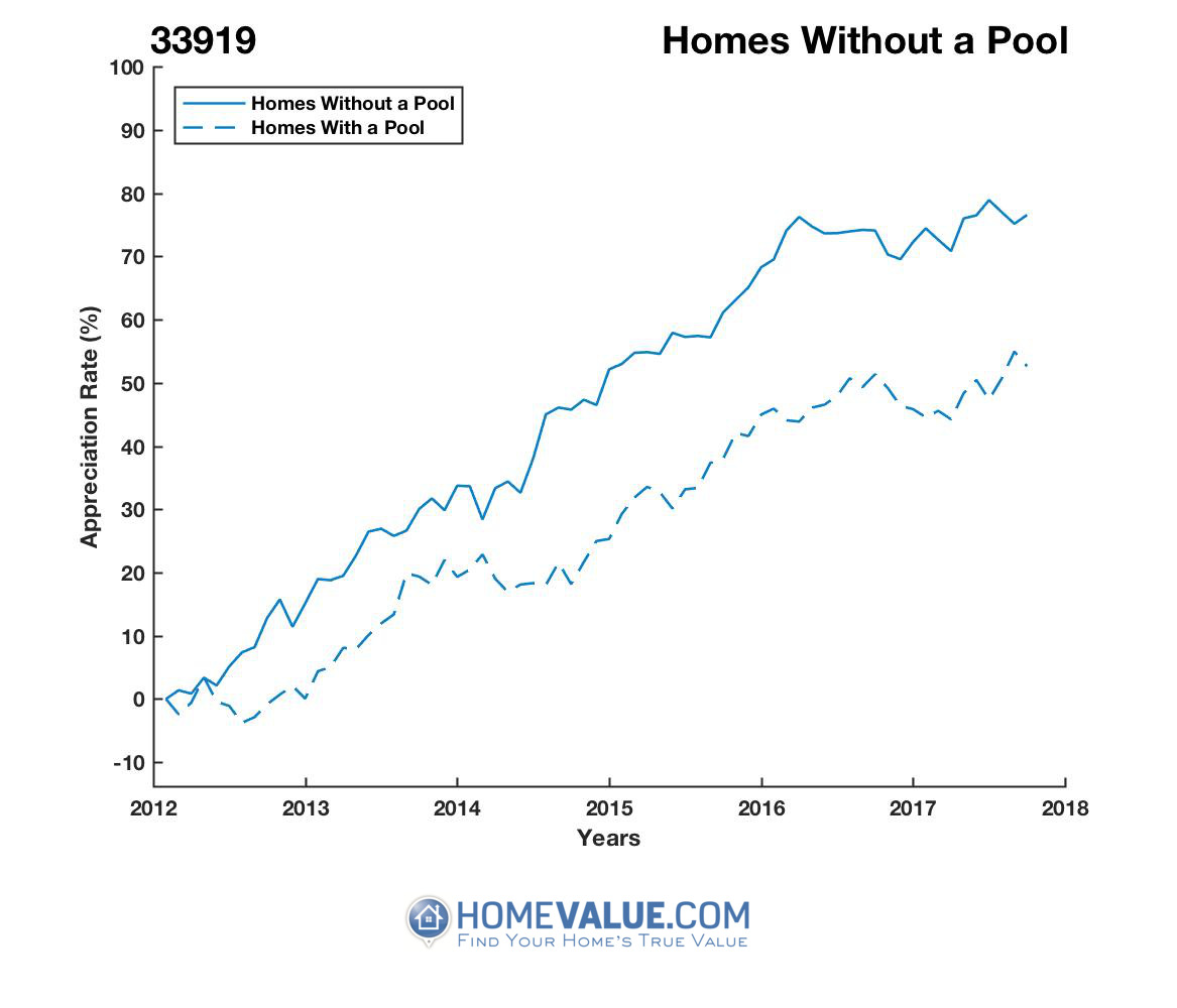 Homes Without A Pool Homes have appreciated 22% faster since 03/15/2012.