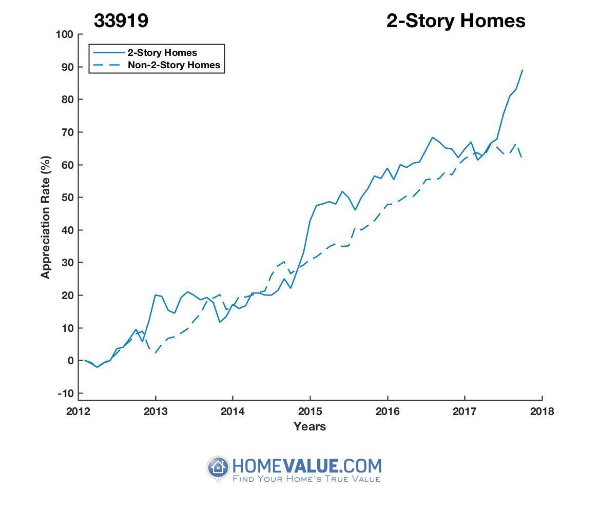 2 Stories Homes have appreciated 29% faster since 03/15/2012.