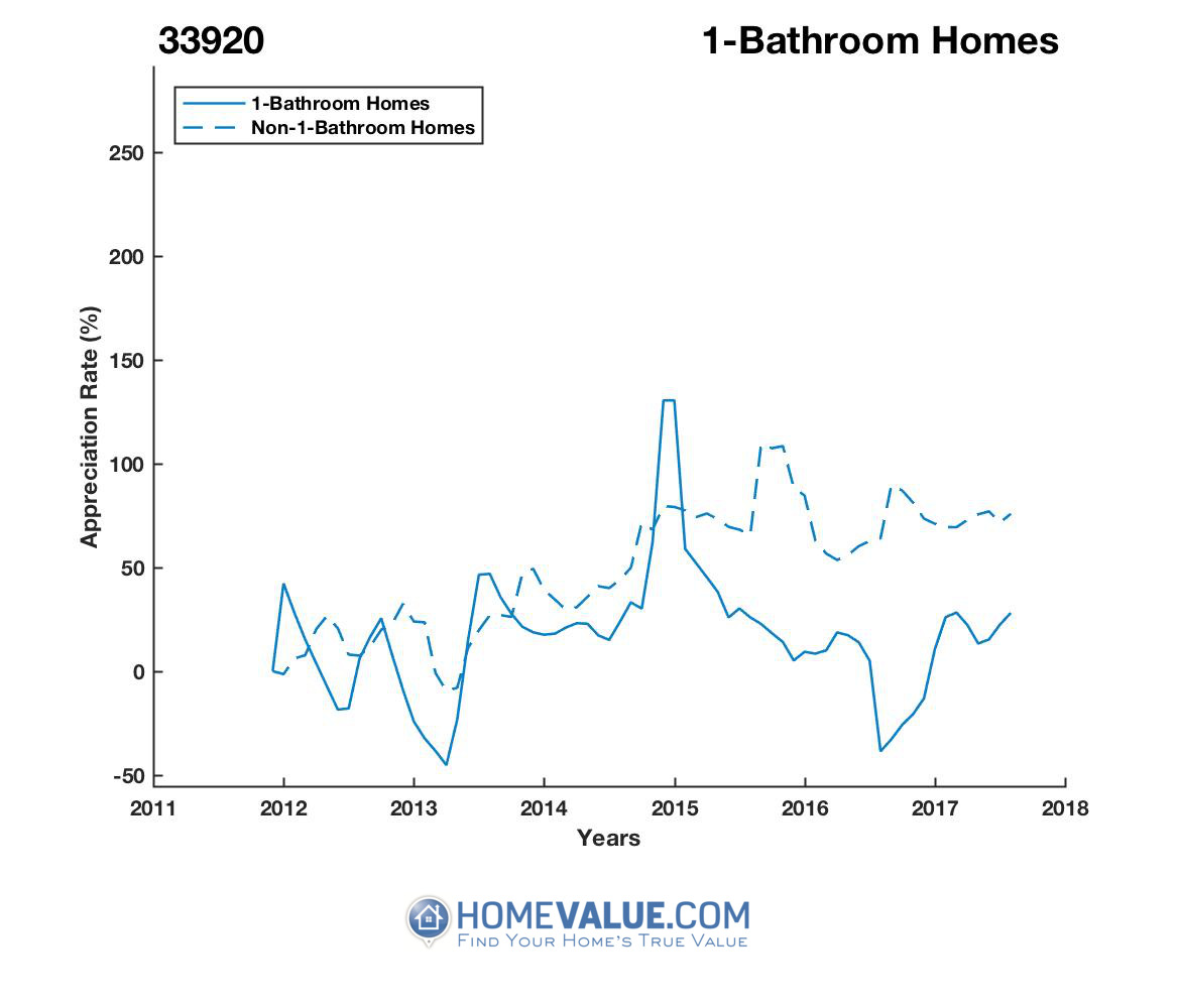 1 Bathroom Homes have appreciated 2.0x faster since 09/15/2016.