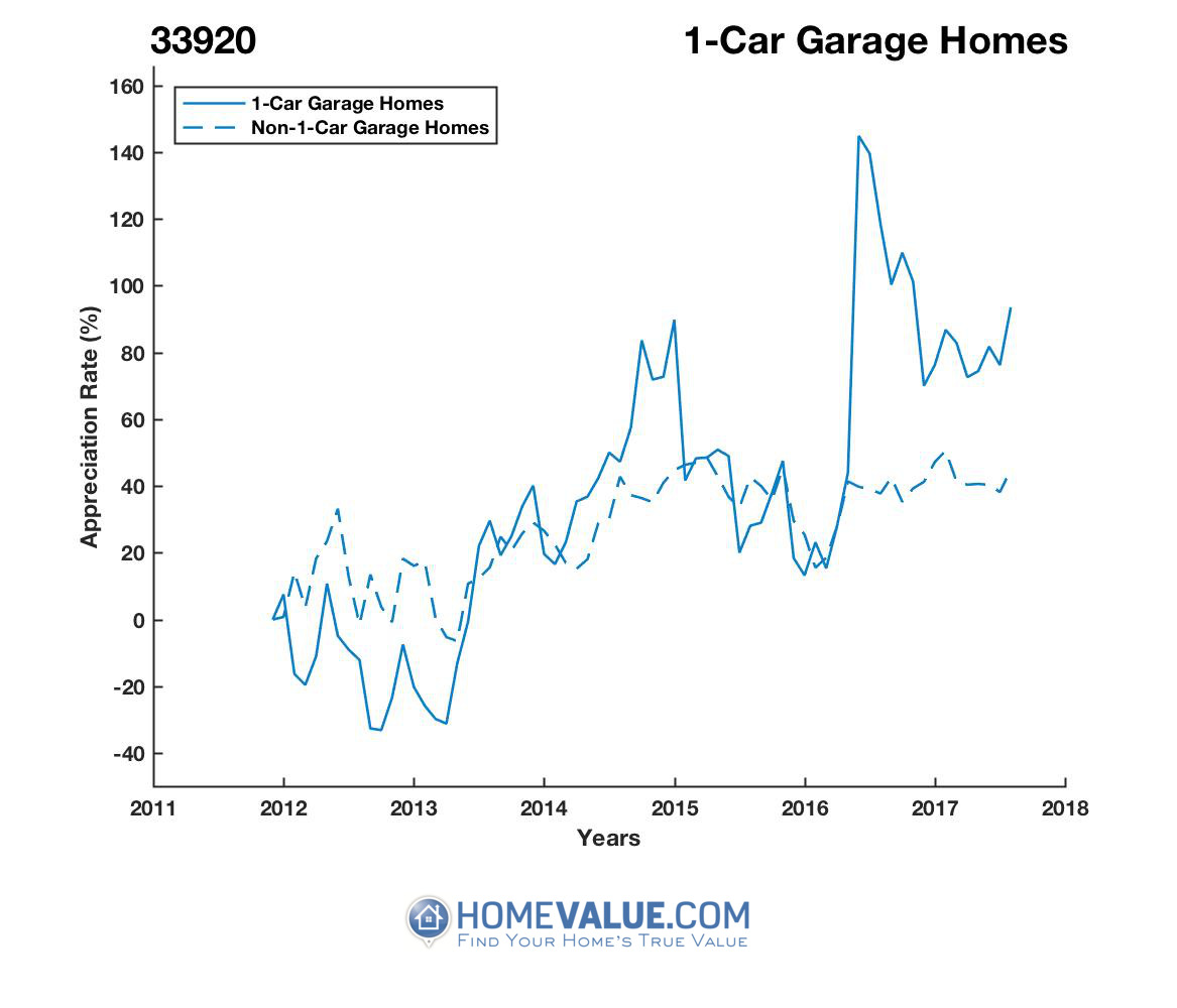 1 Car Garage Homes have appreciated 2.4x faster since 09/15/2012.