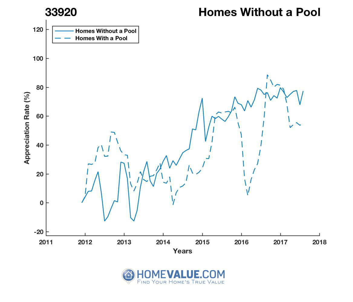 Homes Without A Pool Homes have appreciated 88% faster since 09/15/2012.