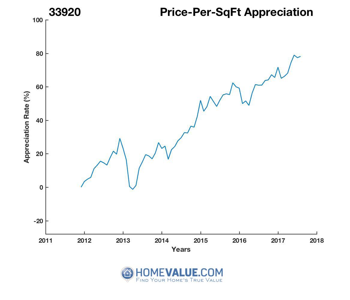 Average Price Per Sq.Ft. 33920