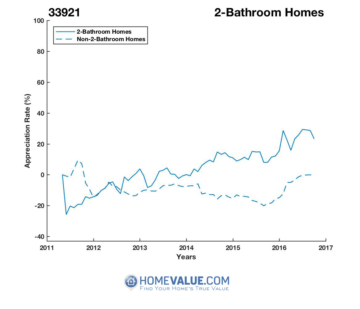 2 Bathrooms Homes have appreciated 69% faster since 07/15/2012.