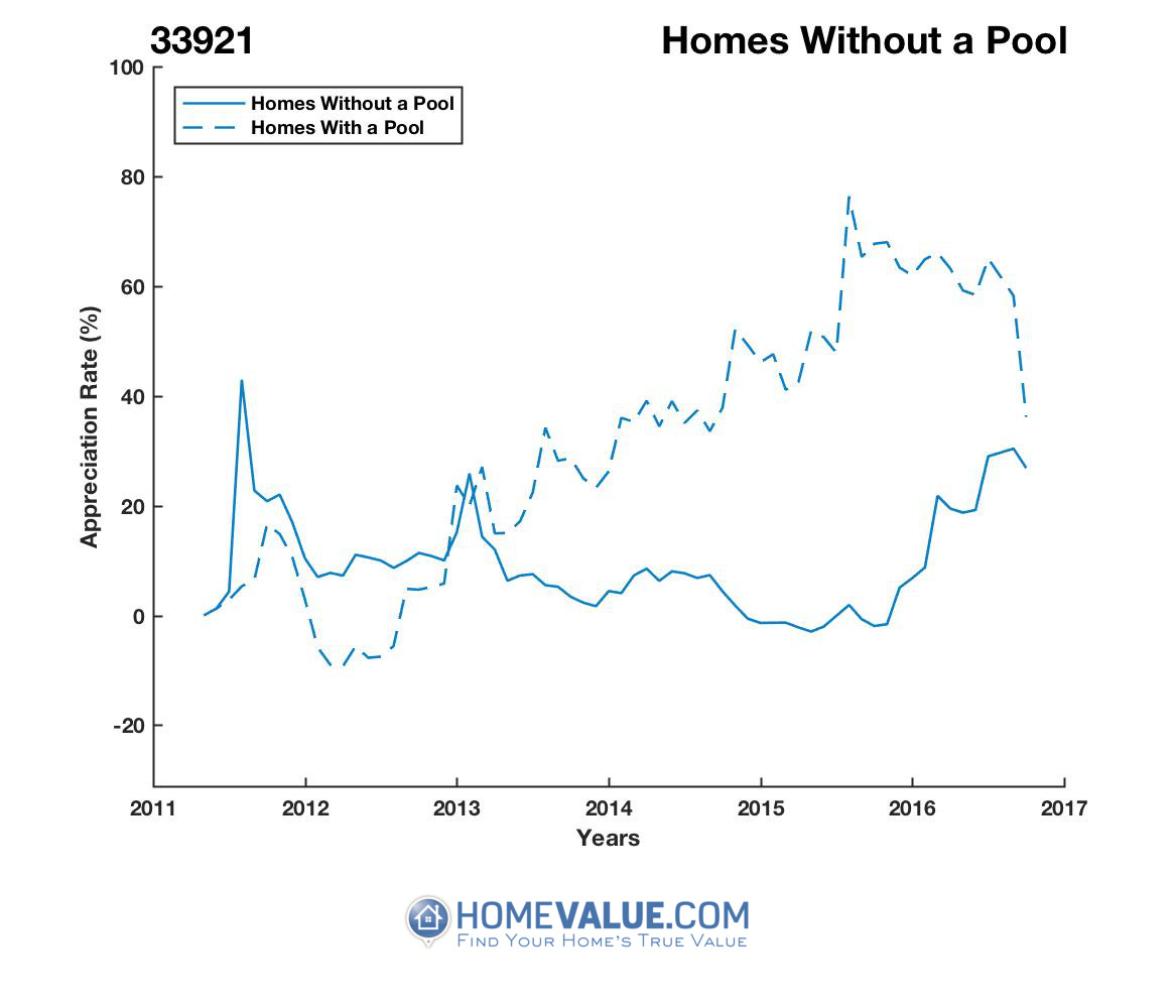 Homes Without A Pool Homes have appreciated 82% faster since 07/15/2015.