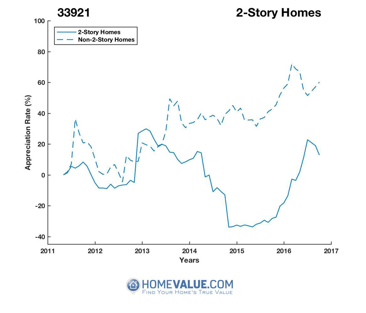 2 Stories Homes have appreciated 50% faster since 01/15/2015.