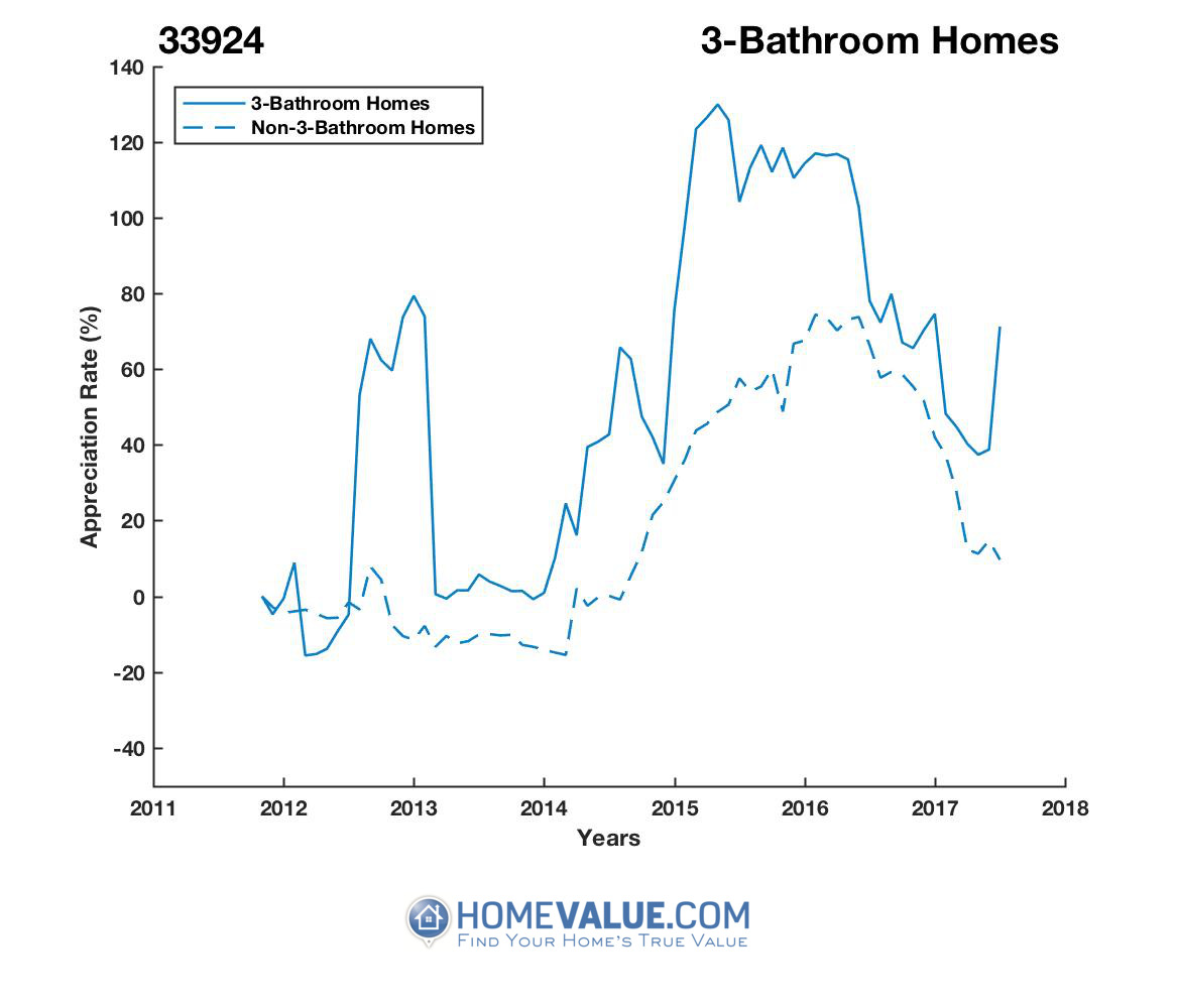 3 Bathrooms Homes have appreciated 73% faster since 03/15/2012.
