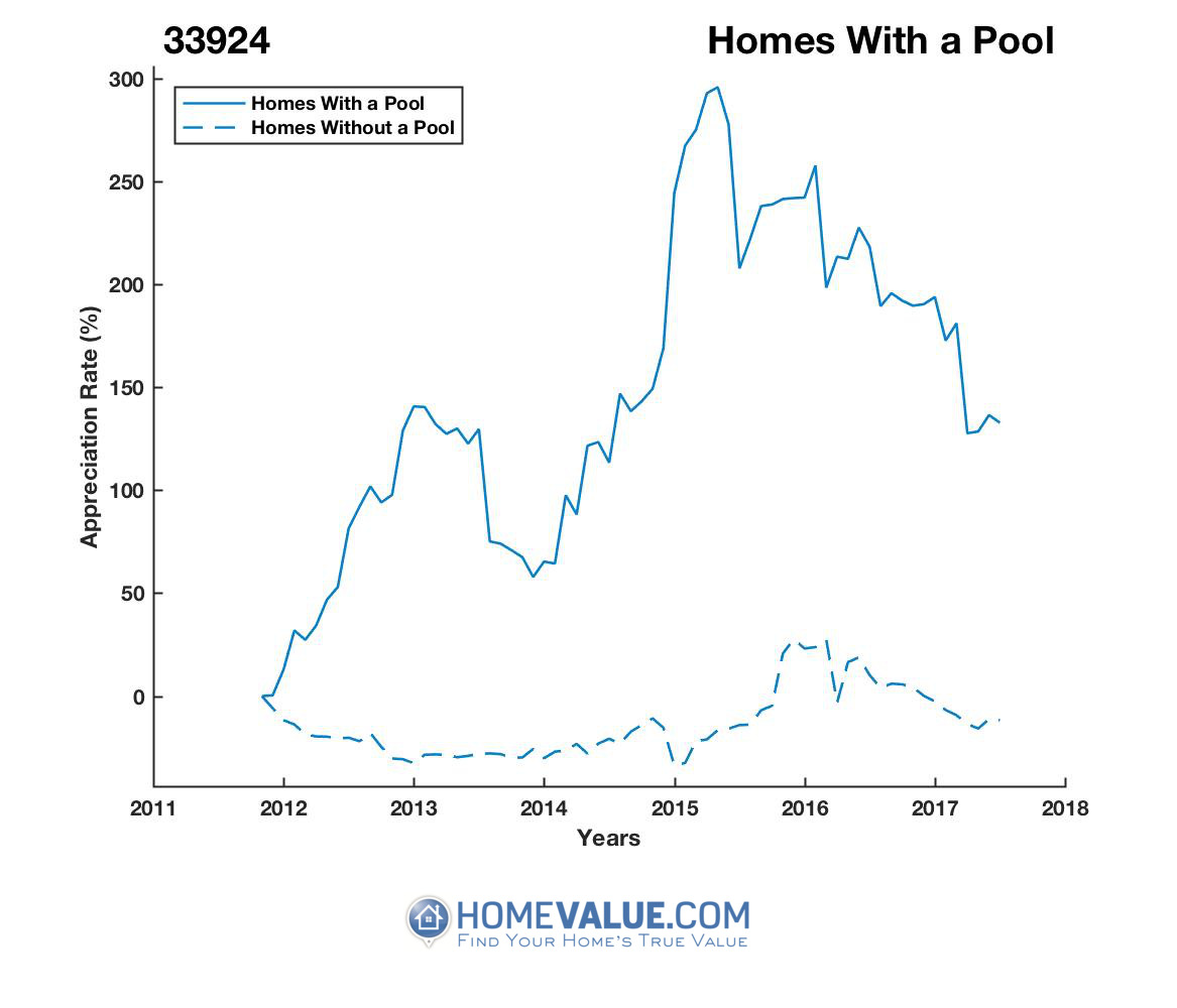 1 Homes With A Pool Homes have appreciated 66% faster since 03/15/2012.