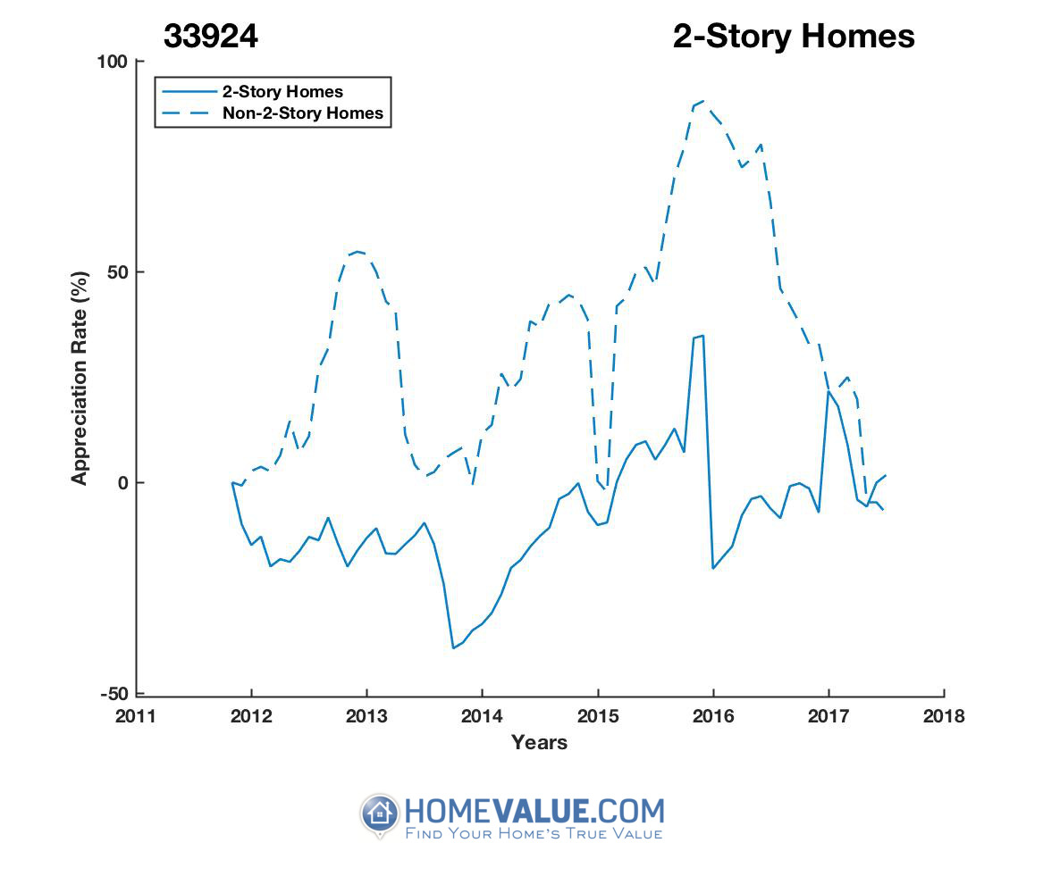 2 Stories Homes have appreciated 82% faster since 09/15/2013.