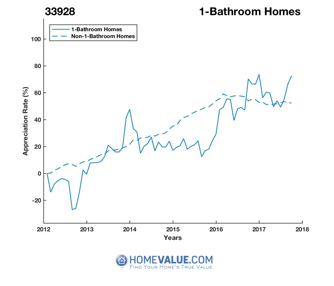 1 Bathroom Homes have appreciated 88% faster since 09/15/2012.