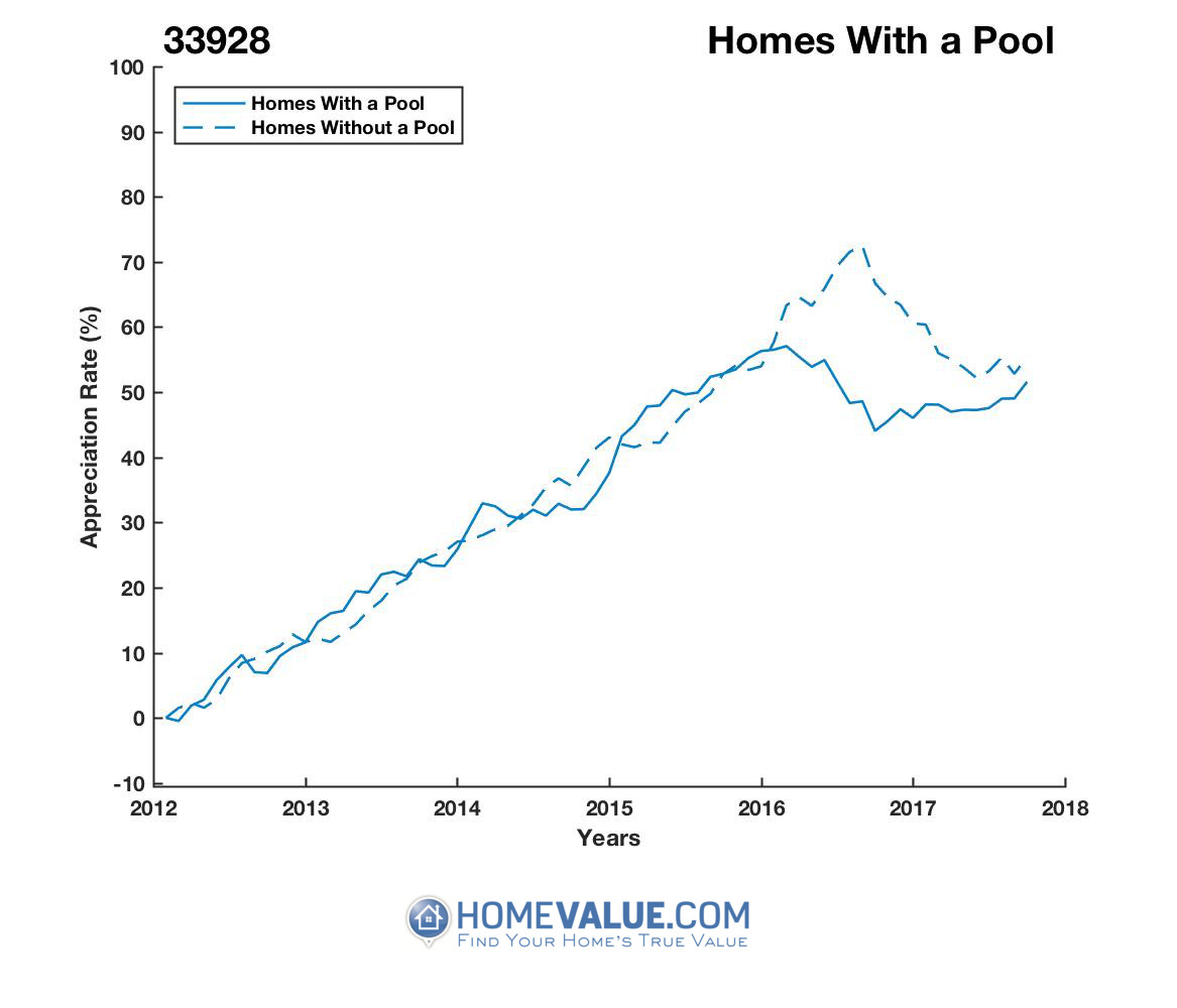 1 Homes With A Pool Homes have appreciated 12% faster since 09/15/2016.