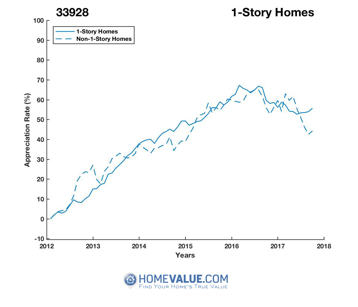 1 Story Homes have appreciated 26% faster since 09/15/2012.