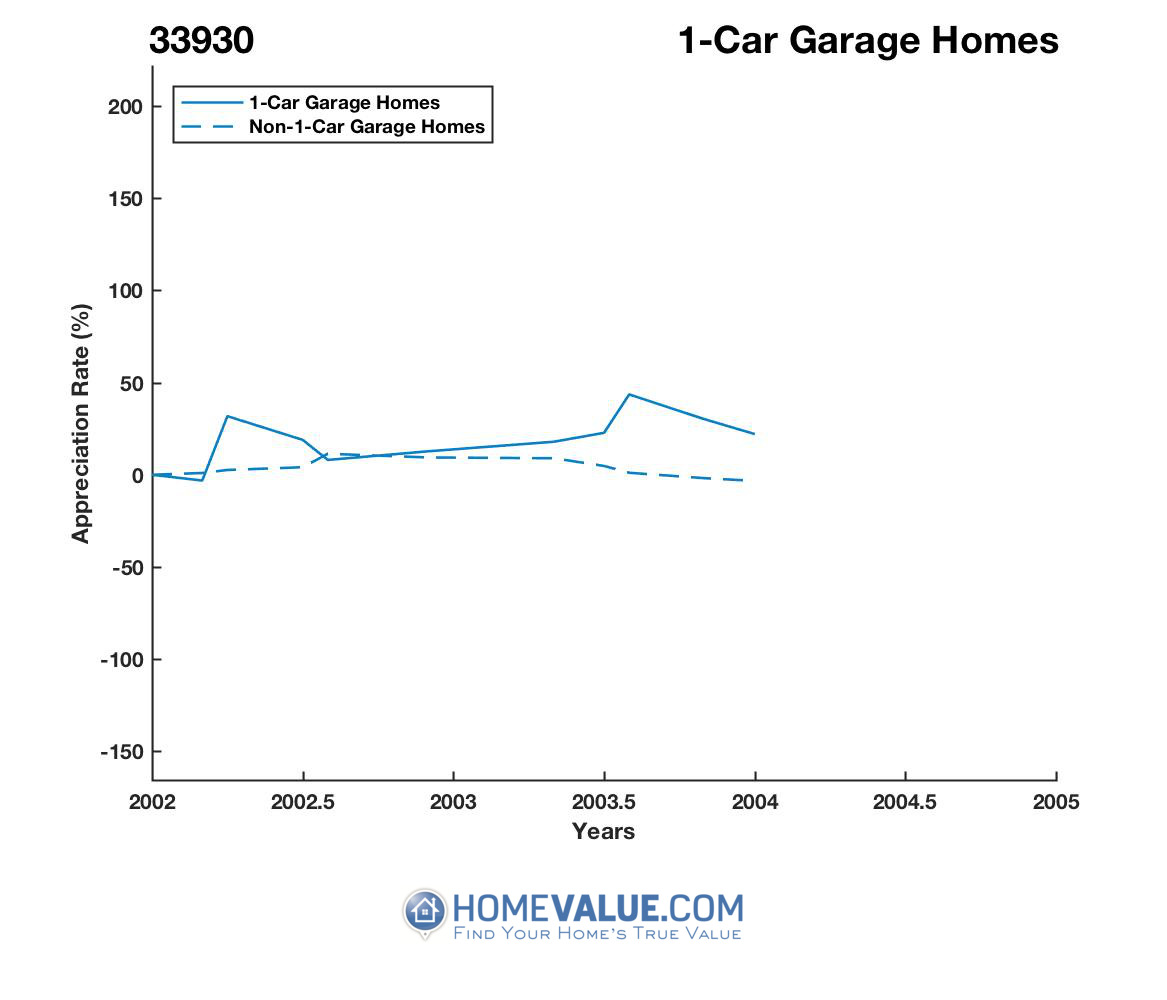 1 Car Garage Homes have appreciated 3.2x faster since 03/15/2013.