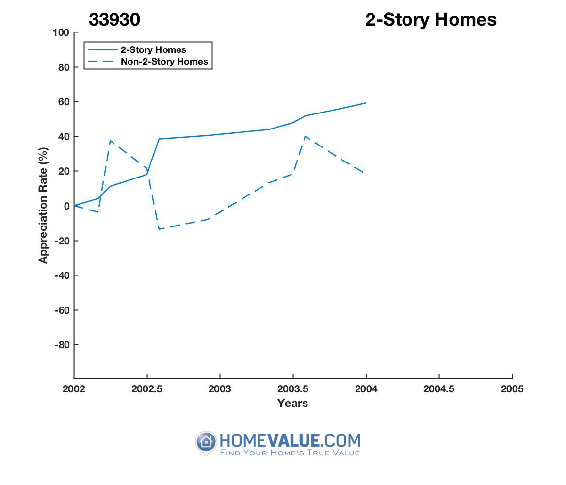 2 Stories Homes have appreciated 6.4x faster since 09/15/2016.