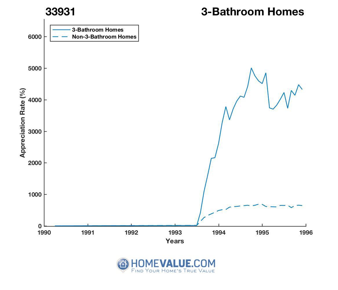 3 Bathrooms Homes have appreciated 96% faster since 03/15/2012.