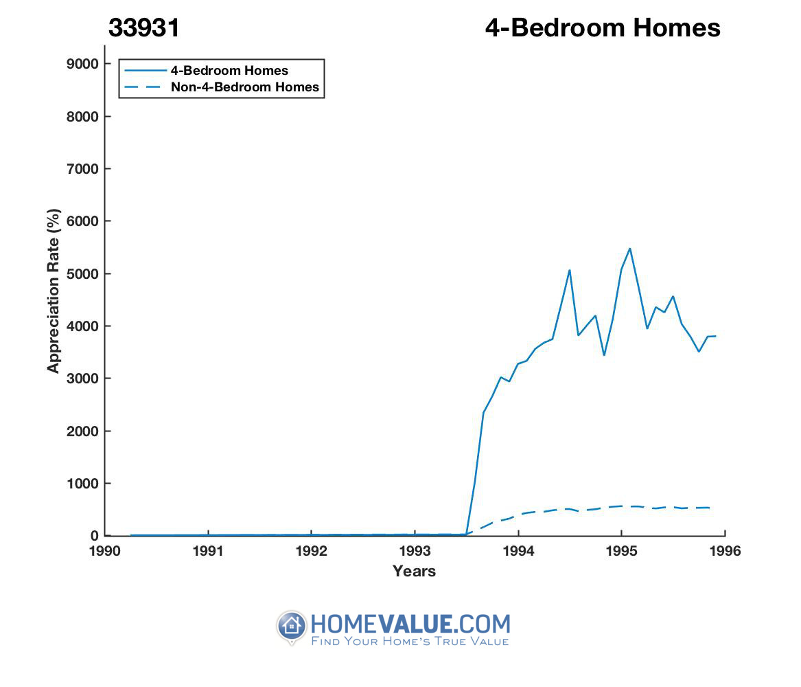 4 Bedrooms Homes have appreciated 43% faster since 03/15/2013.