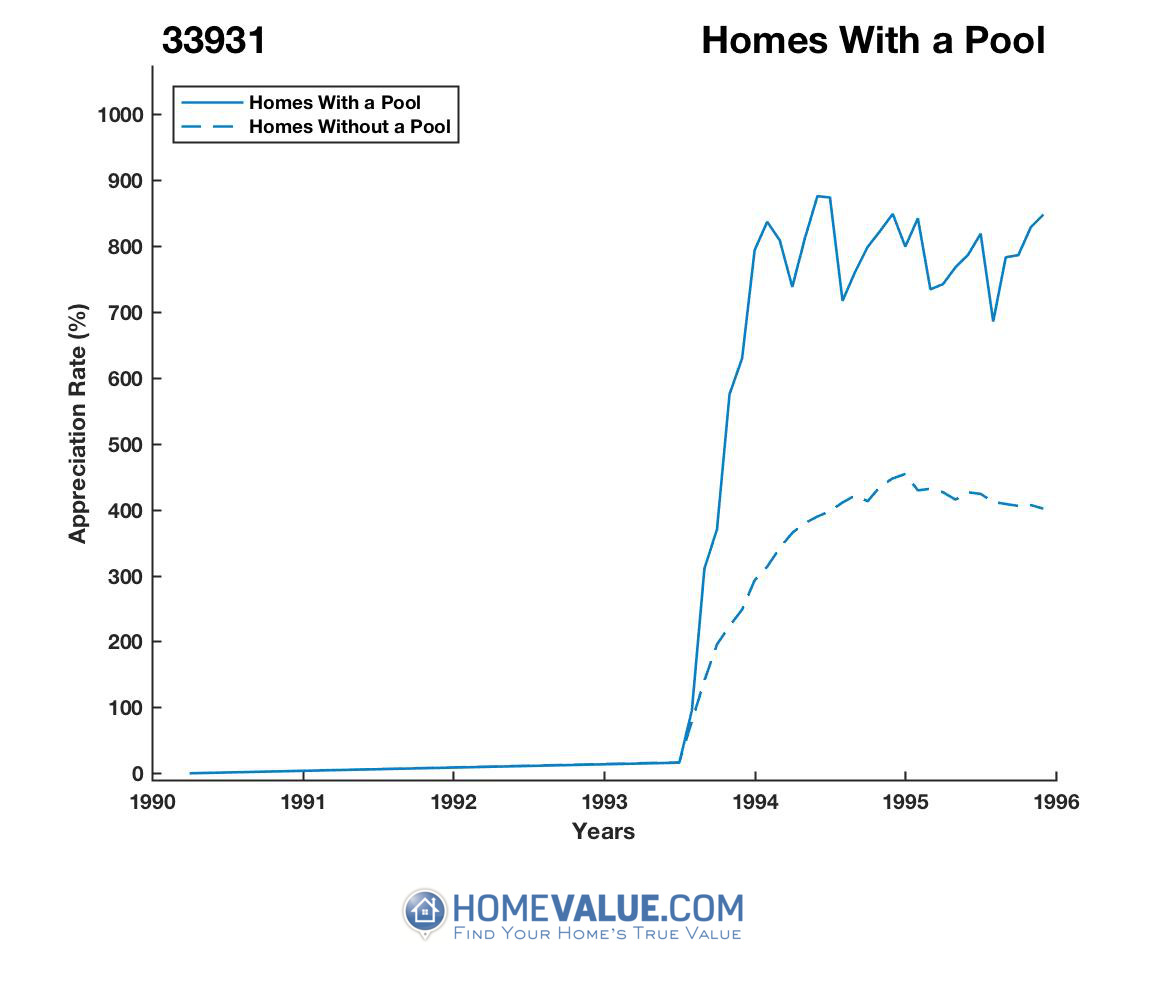 1 Homes With A Pool Homes have appreciated 28% faster since 03/15/2013.