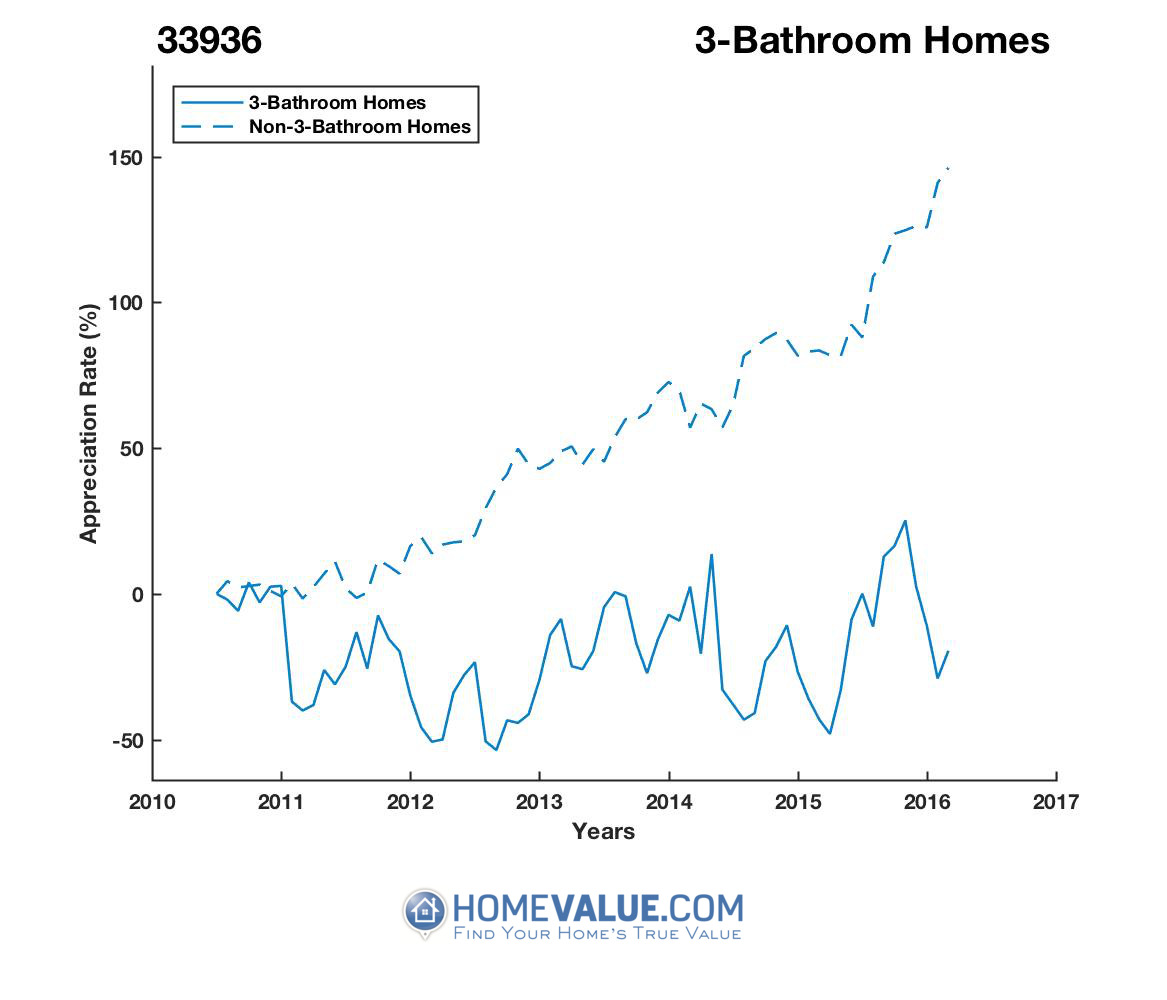 3 Bathrooms Homes have appreciated 2.6x faster since 03/15/2015.