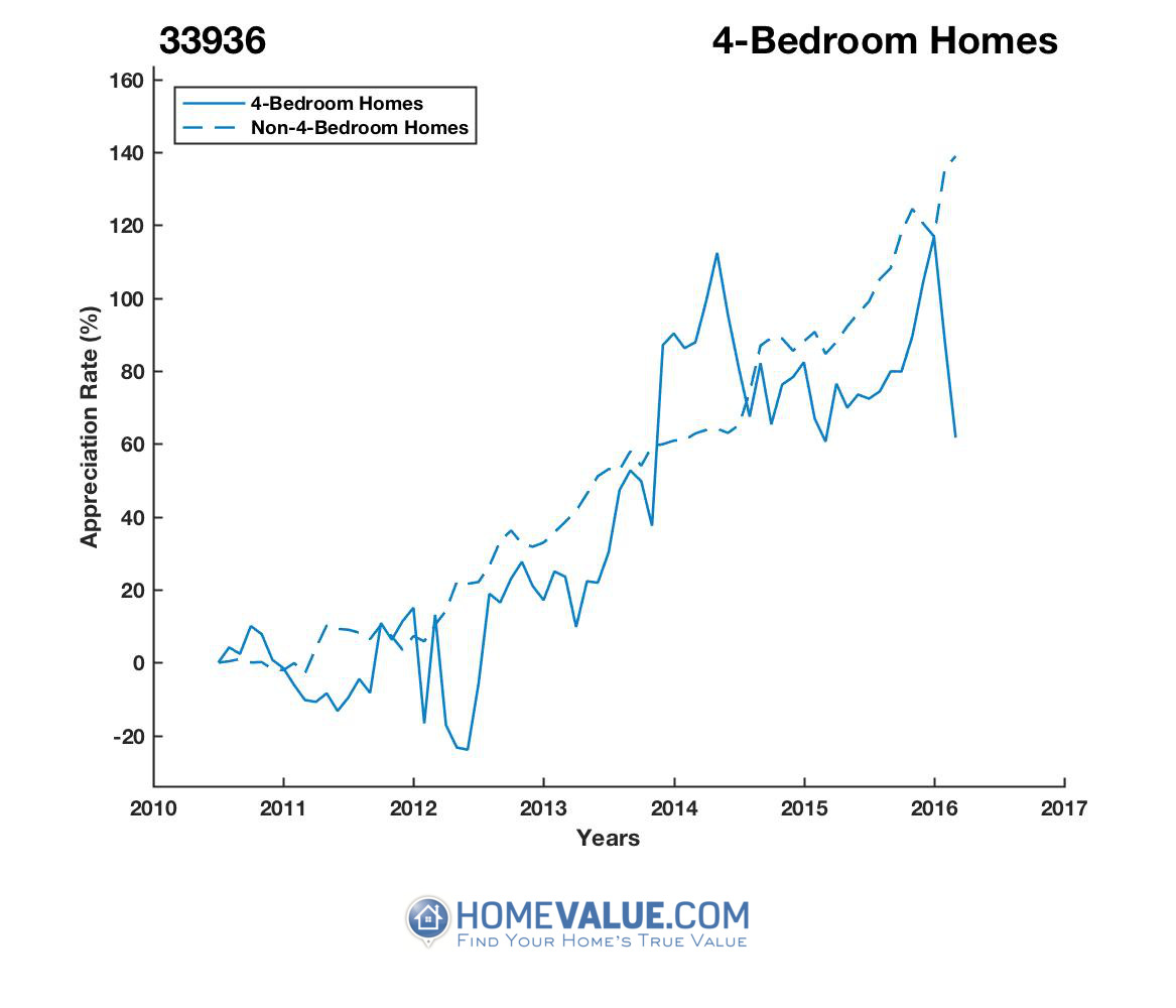 4 Bedrooms Homes have appreciated 82% faster since 03/15/2012.