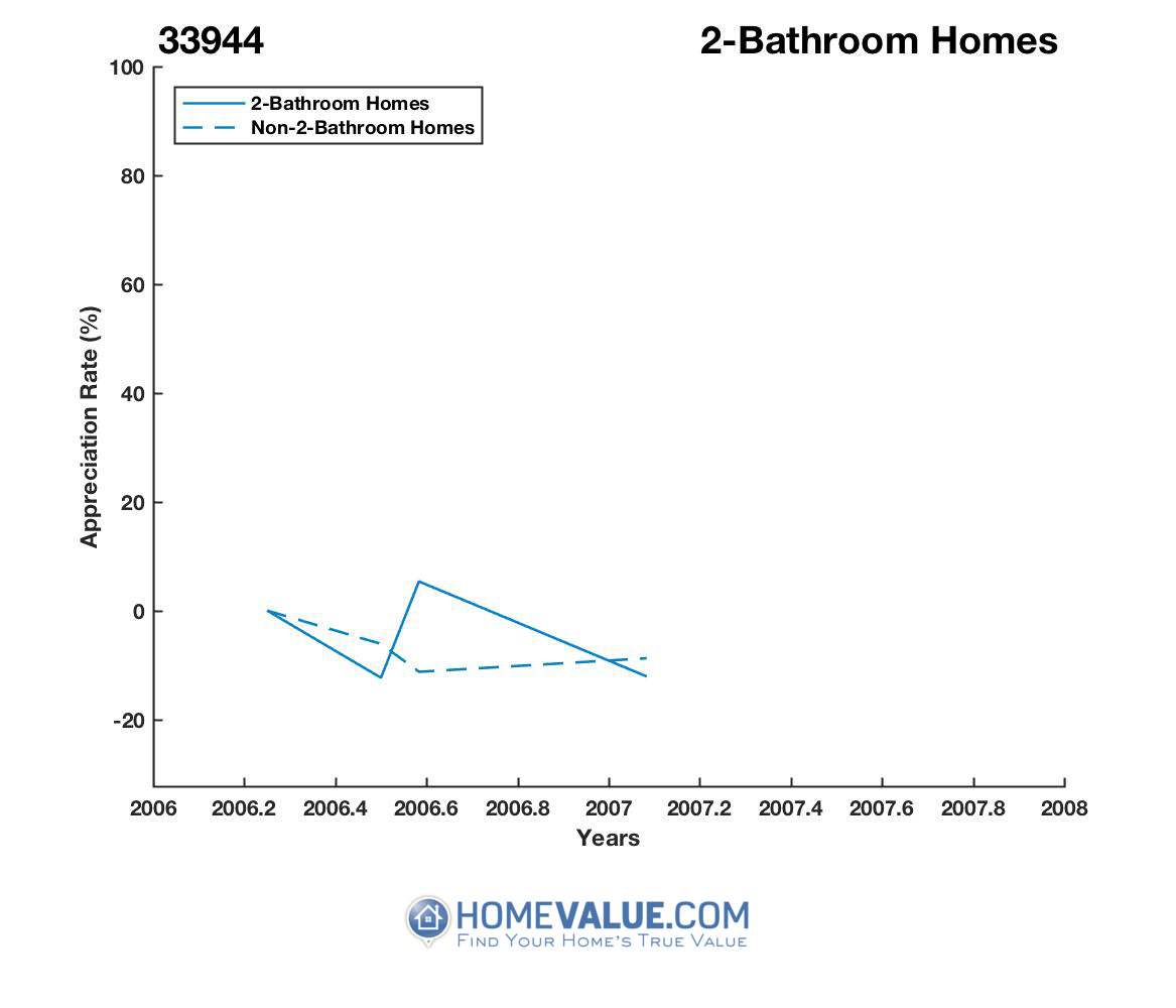 2 Bathrooms Homes have appreciated 80% faster since 01/15/2012.