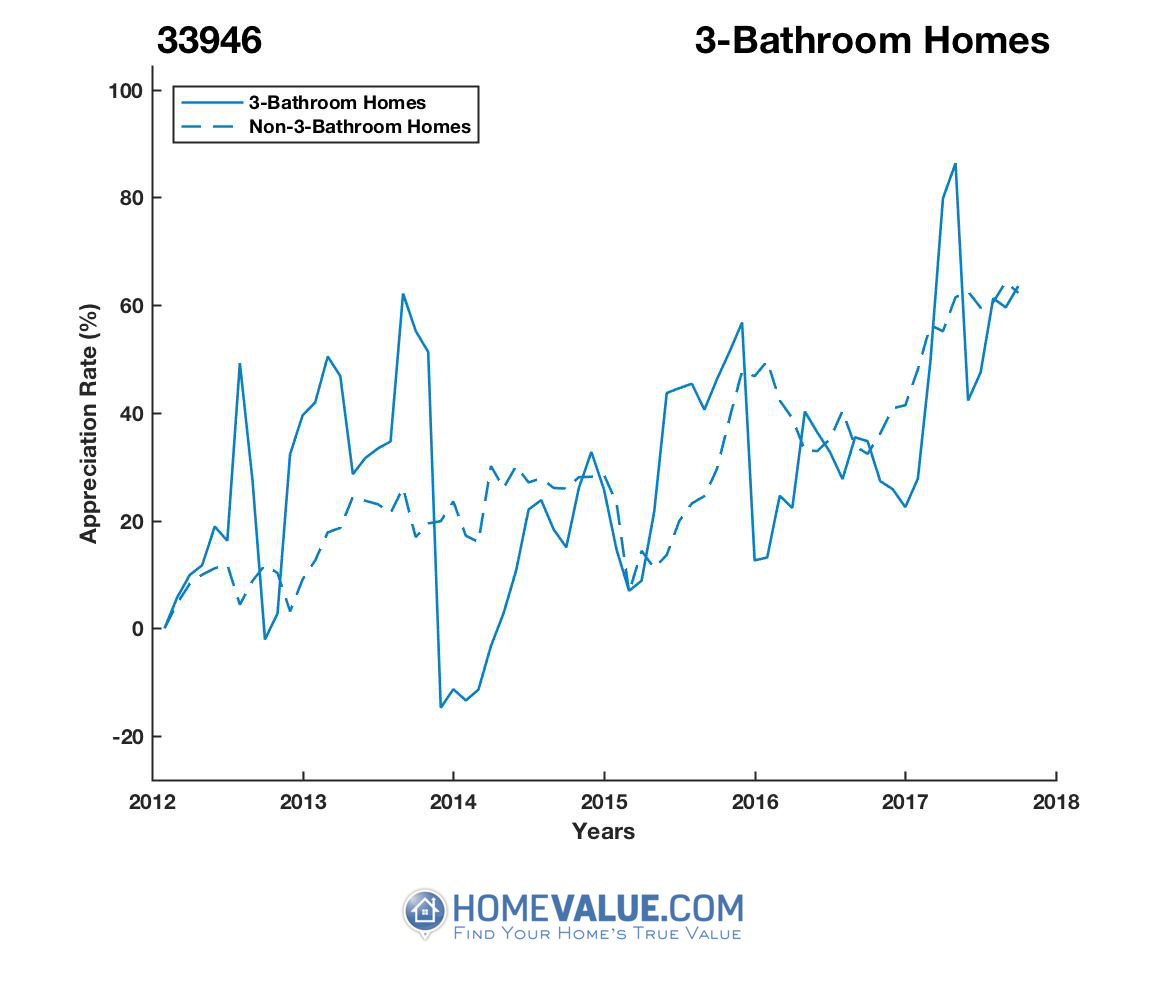 3 Bathrooms Homes have appreciated 44% faster since 03/15/2014.