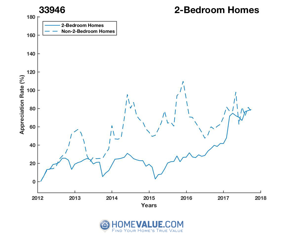 2 Bedrooms Homes have appreciated 55% faster since 03/15/2015.