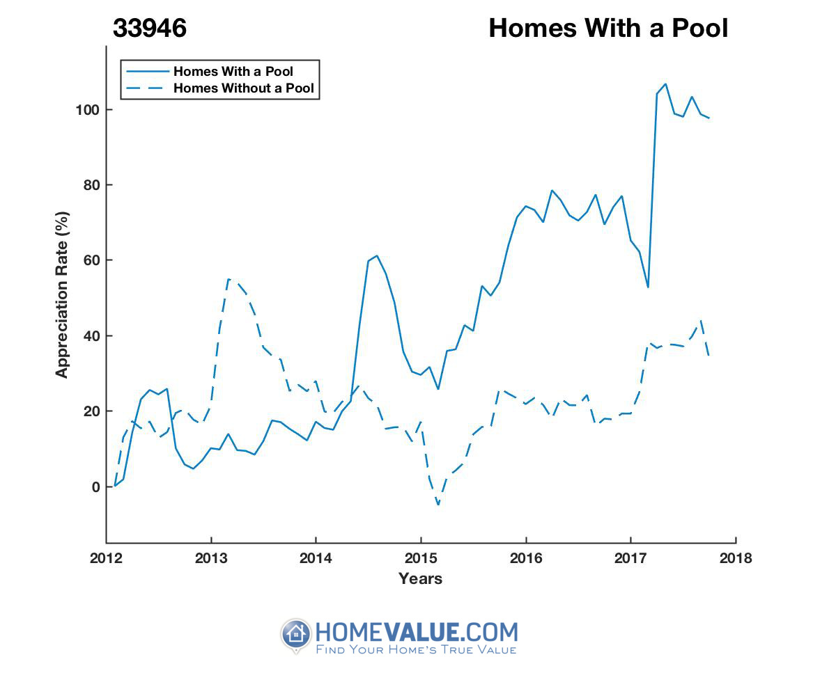 1 Homes With A Pool Homes have appreciated 93% faster since 03/15/2013.