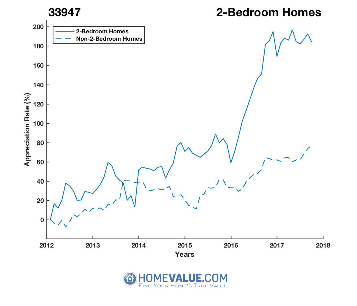 2 Bedrooms Homes have appreciated 2.1x faster since 09/15/2013.
