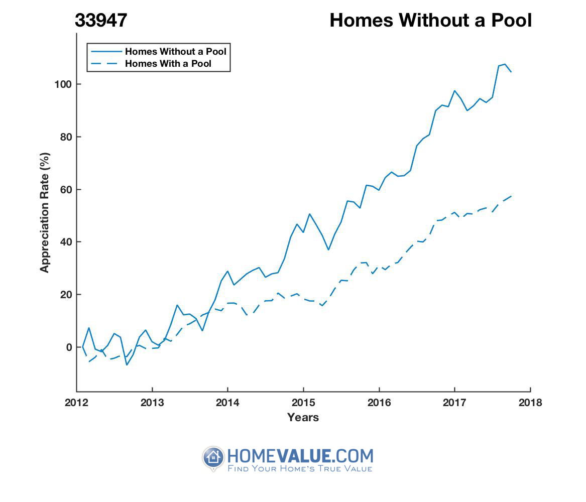 Homes Without A Pool Homes have appreciated 53% faster since 09/15/2012.