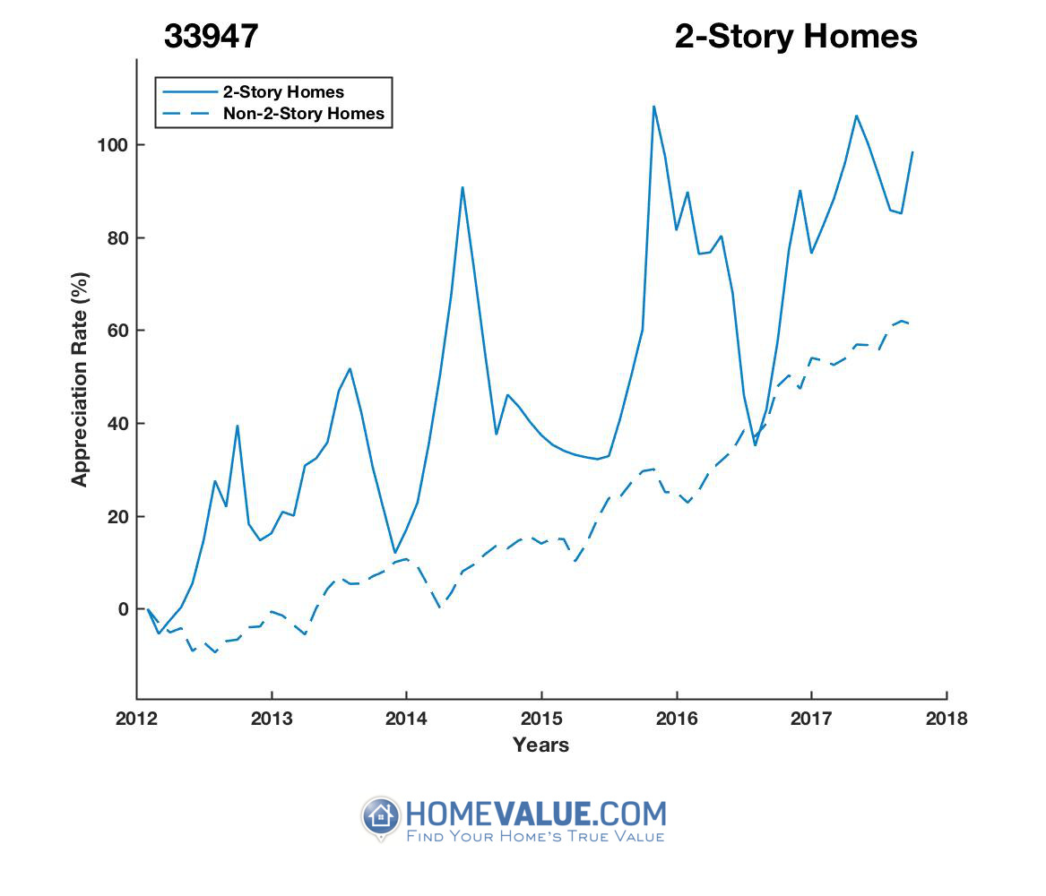 2 Stories Homes have appreciated 34% faster since 03/15/2012.