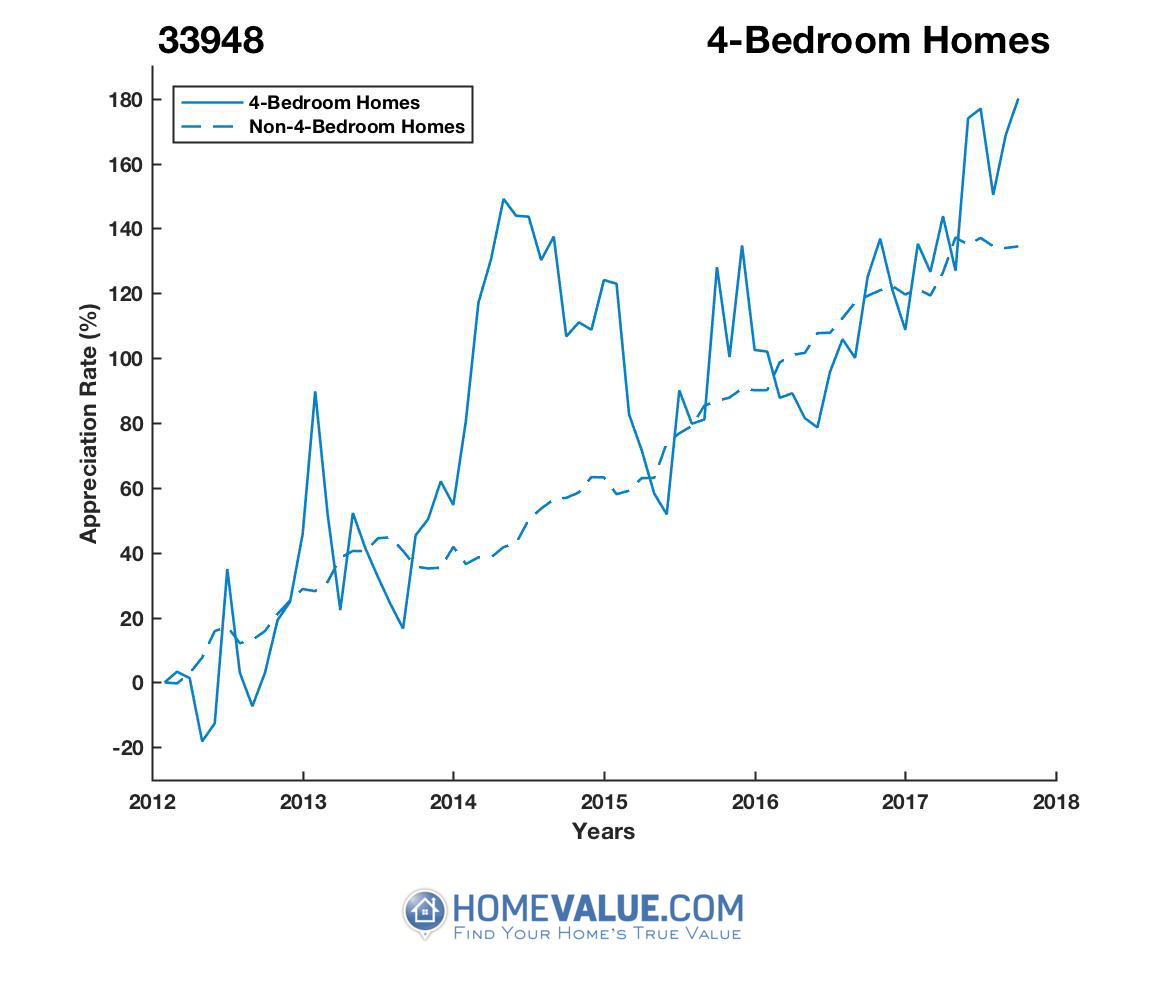 4 Bedrooms Homes have appreciated 71% faster since 09/15/2012.